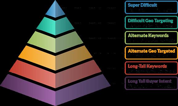 Keyword Difficulty Chart