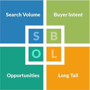 The Keyword Research Strategy Square
