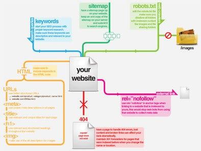 Onsite Seo Infographic